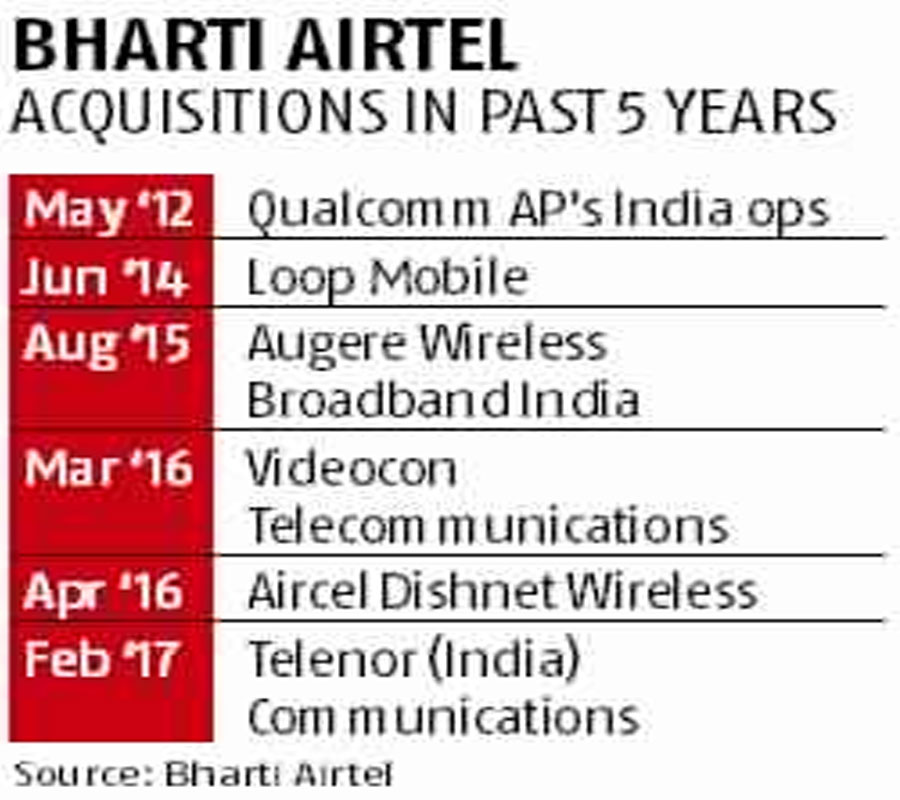 Acquisition of Bharti Airtel Telecom by Reliance Jio