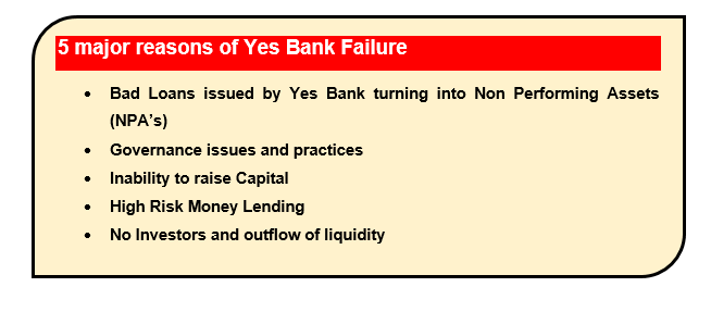Yes Bank Failure